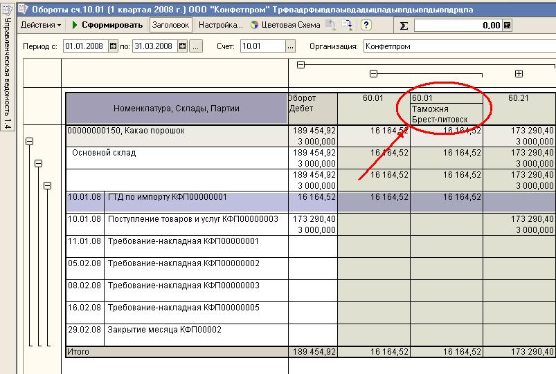 Типовые бухгалтерские отчеты