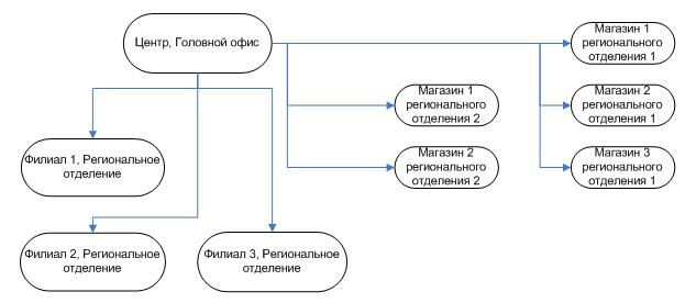 Типовая схема РПД крпного