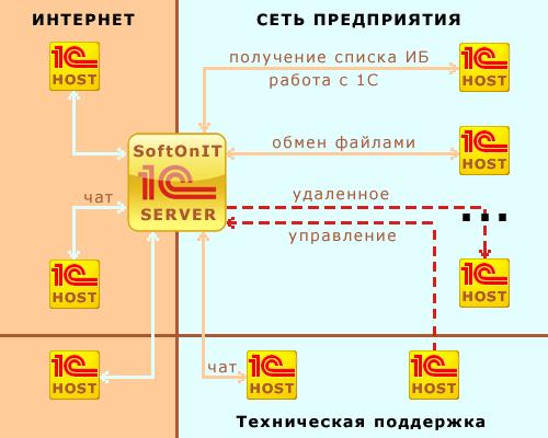 Схема работы программного комплекса