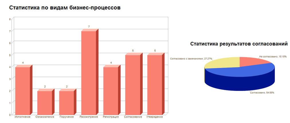 С Документооборот  Отчет по бизнес процессам вариант Статистика по видам