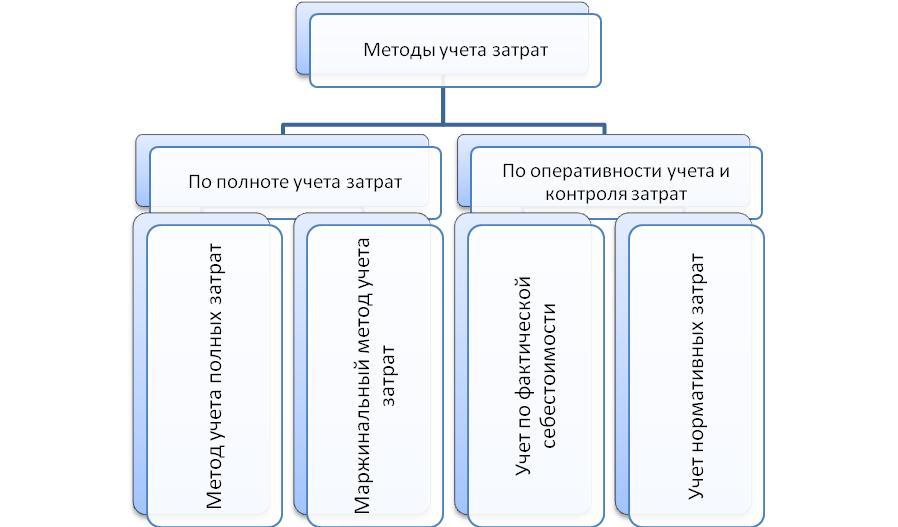 Методы учета затрат в