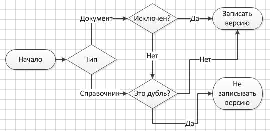 Схема по исключению дублей объектов