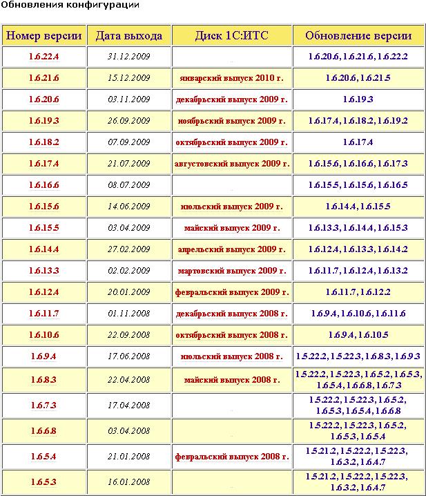 Обновление 1с 1_2_1_5 продажи с остатками в 1с