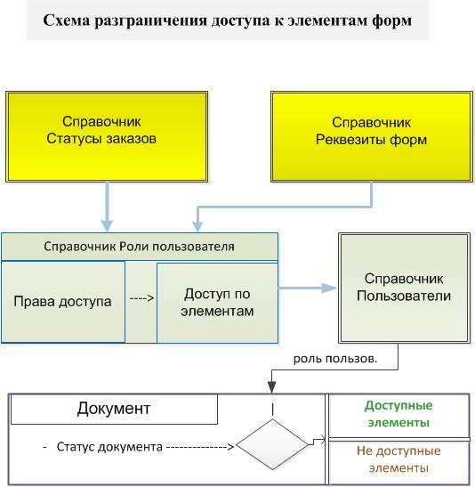 рис. 1 Общая схема организации доступа