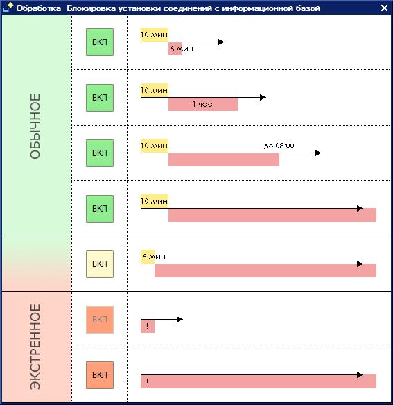 Шаблоны - предопределенные варианты установки запрета на использование информационной базы