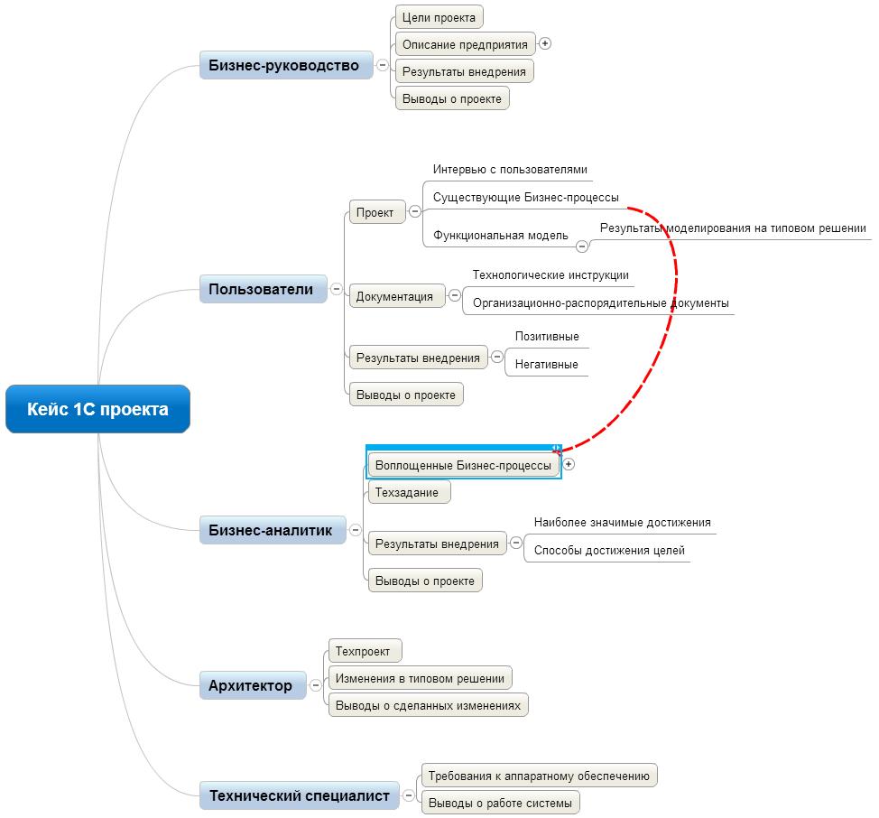 Подробная структура кейса проекта