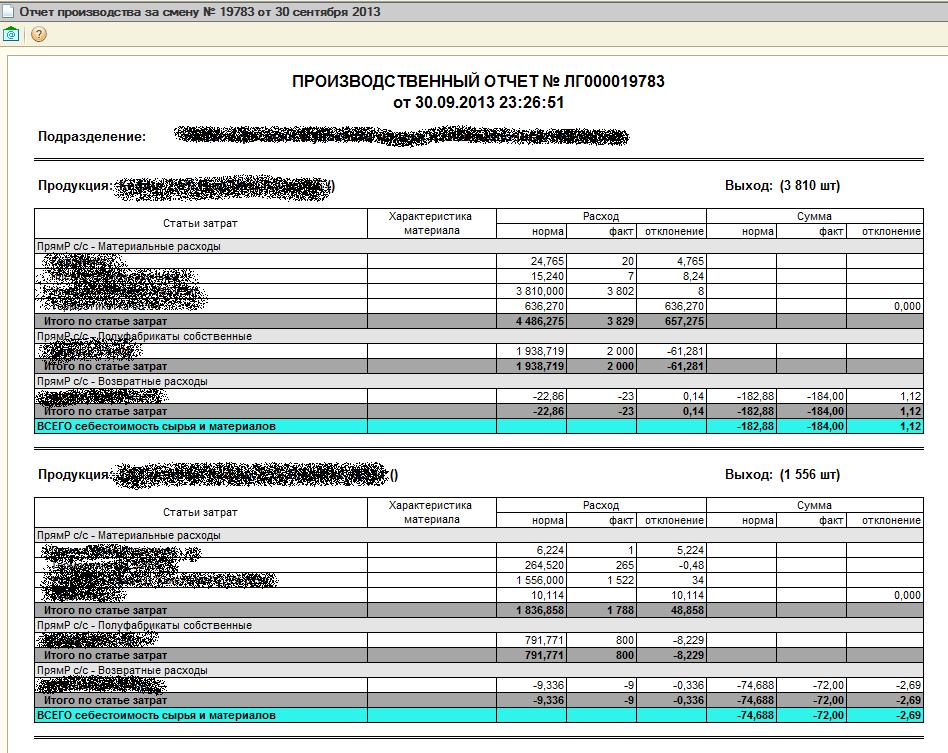 Бланк производственного отчета по выпуску продукции резюме бухгалтер ип образец