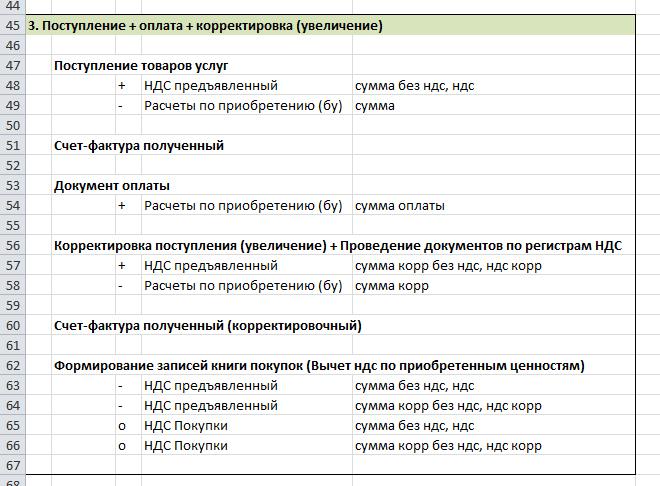 Схема учета НДС в УПП 1.3
