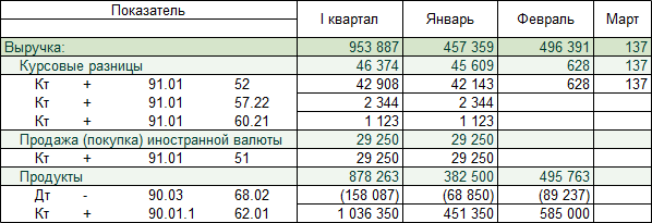 uncategorised groups