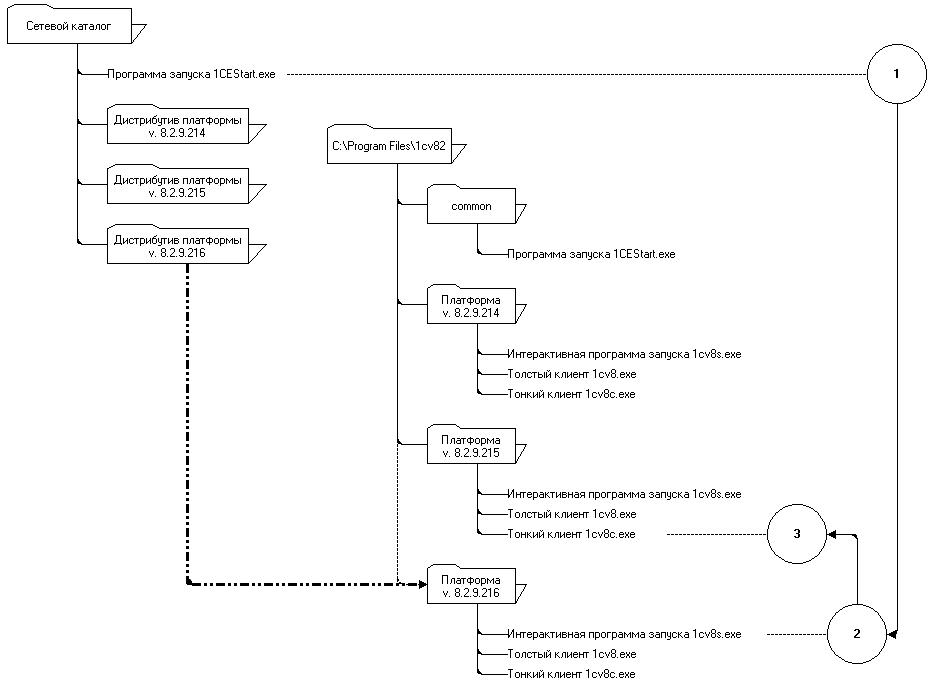 Административная установка для 1с обновления на 1с сервер х64
