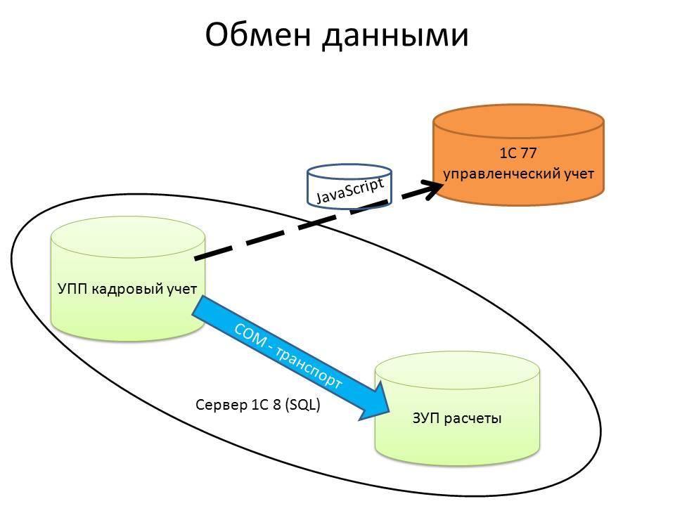 """""""Универсальный обмен данными в"""