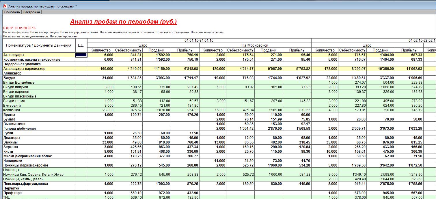 Анализ продаж по складам в 1с торговля и склад 1с 8 настройка прав доступа к объектам