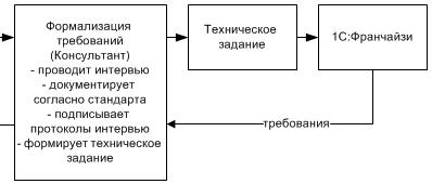 sipoc 4