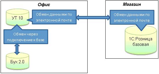 Схема обменов