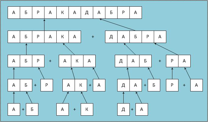 Схема работы рекурсивной функции