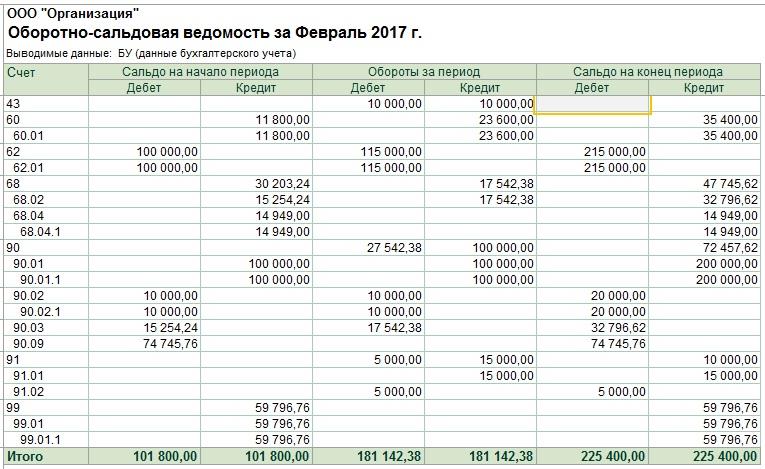 Налог на прибыль организаций 2018 пример расчета