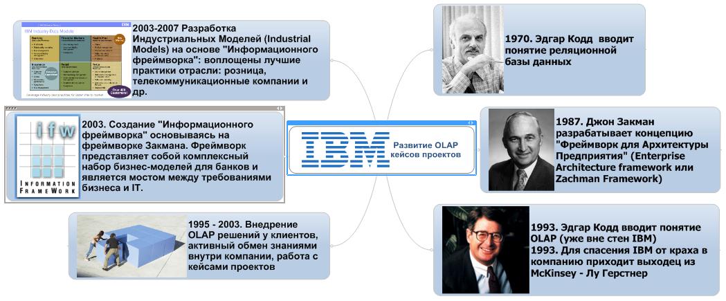 Развитие кейсов в IBM