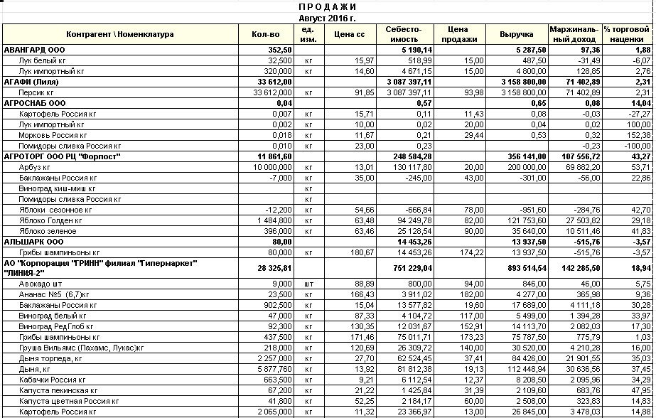 Отчеты по продажам в 1с 8.3 1с продажа основных средств как провести