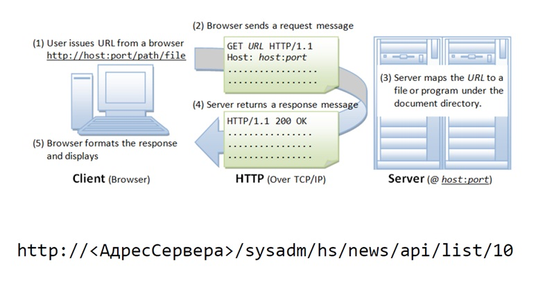 1с web-сервисы mysql программист 1с сложно ли