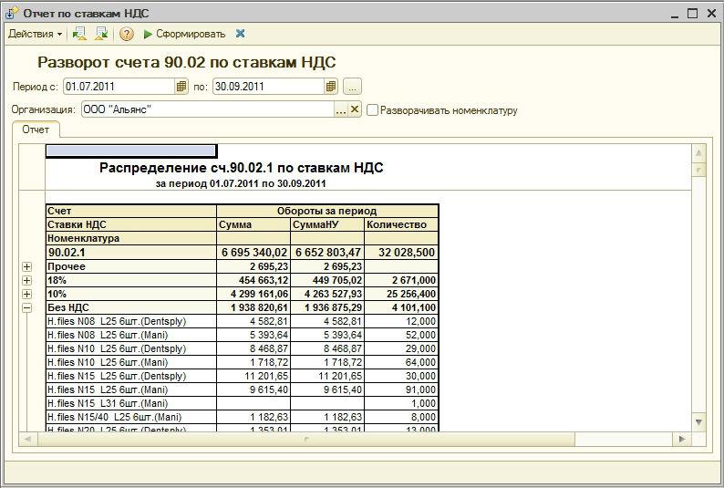 Что такое обороты в бухгалтерии регистрация ооо бланк образец