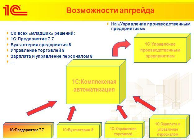 1с описание комплексная автоматизация вакансии работа программист 1с в ангарске