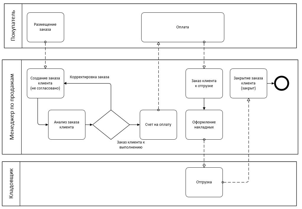 Пример. Упрощенная модель оптовой продажи