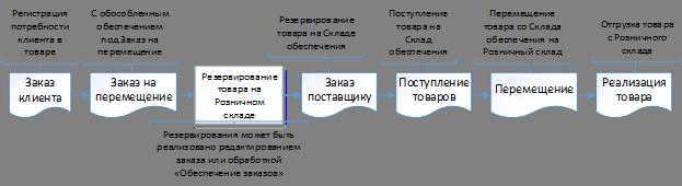 Рисунок 5. Обеспечение заказа при наличии товара на «Складах обеспечения» (типовая схема УТ11)