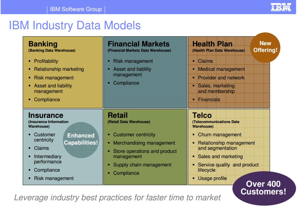 Индустриальные модели IBM
