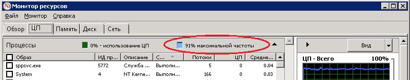 C-state включен, режим максимальной производительности