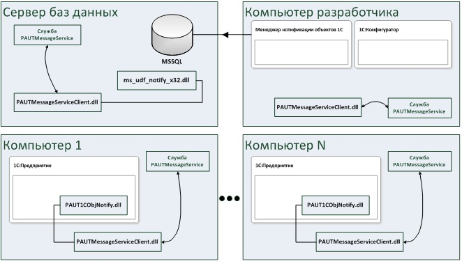 Схема взаимодействие компонентов продукта