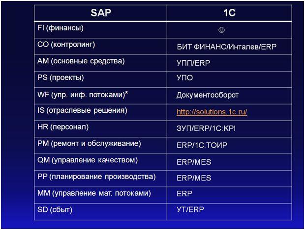sap программа модуль crystal