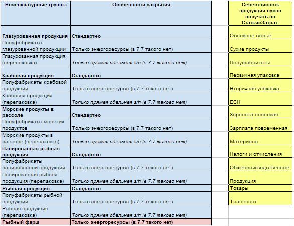 Список Номенклатурных групп и производственных статей затрат