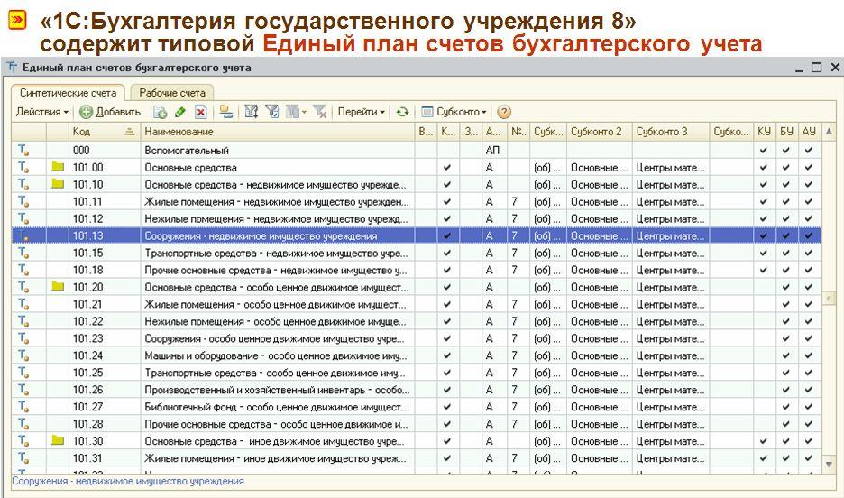 1 с 8 бухгалтерия бюджетного учреждения регистрации ооо под ключ москва