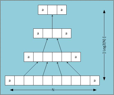 Схема работы функции
