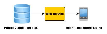 Схема работы приложения