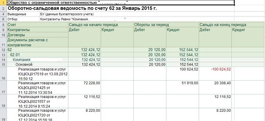 ОСВ по счету 62.01