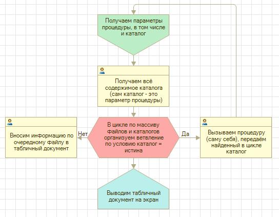 Схема рекурсивного вызова