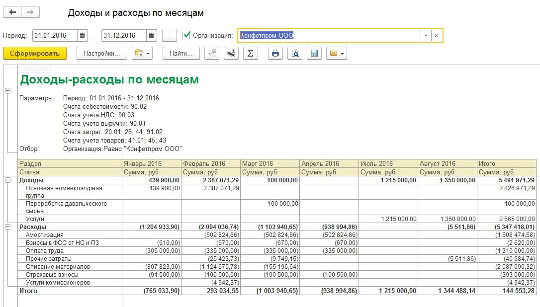 Доходы и расходы по месяцам