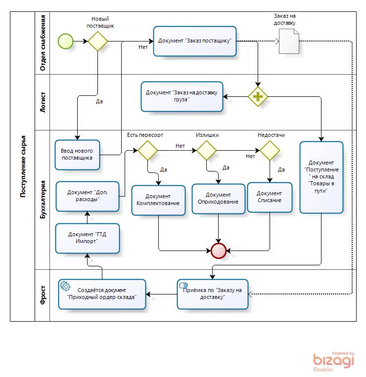 Визуализация бизнес-процессов