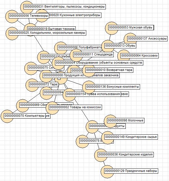 Группы справочника номенклатуры демо-базы БП
