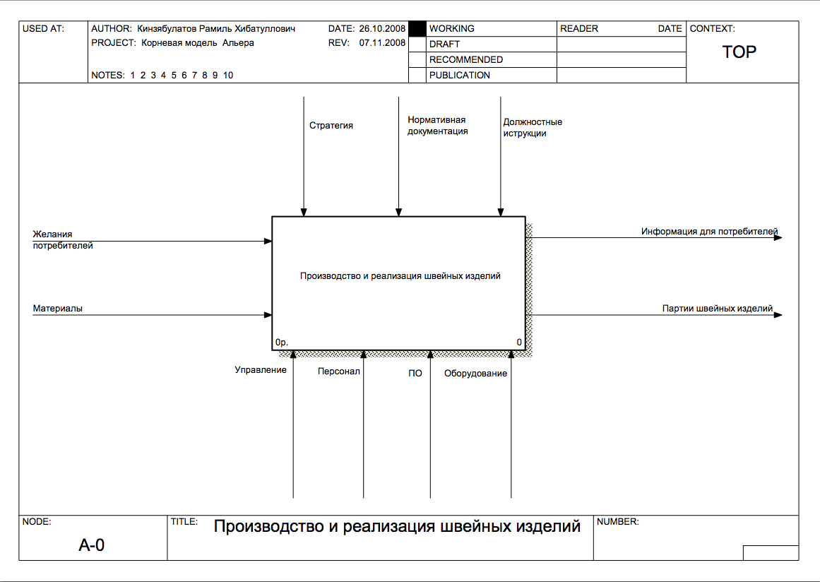 Новое инструментальное средство для моделирования бизнес-процессов idef0/emtool версии 11 для windows
