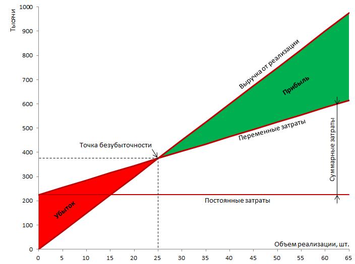 Название: График безубыточности (CVP-Chart)