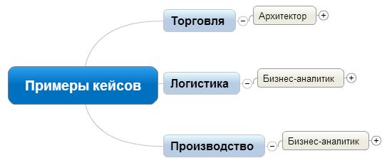 Примеры кейсов 1С проектов