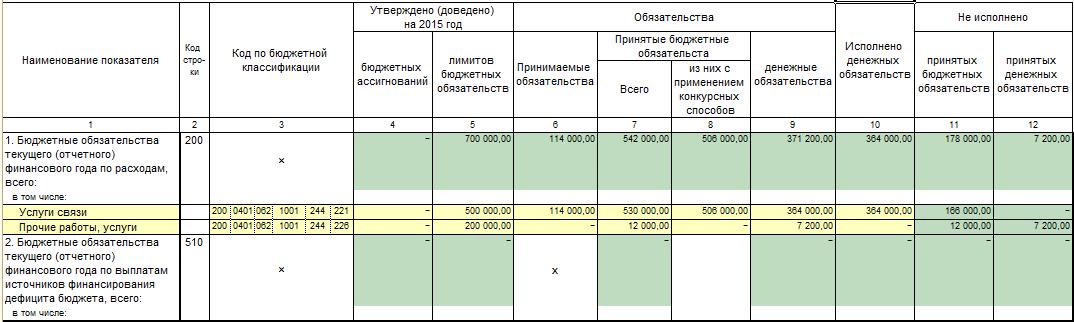 образец заполнения формы 0503128 в 2015 году