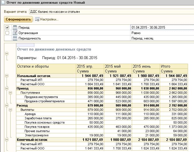отчет о проделанной работе бухгалтерии за год