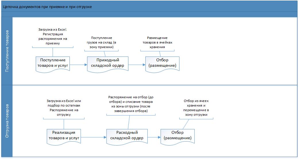 Рисунок 1. Цепочка документов при приемке и при отгрузке
