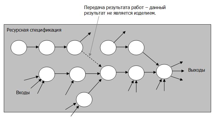 как сетевого графика с