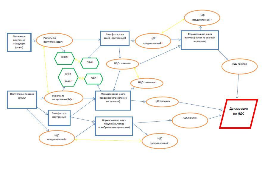 Механизм Учета НДС в УПП