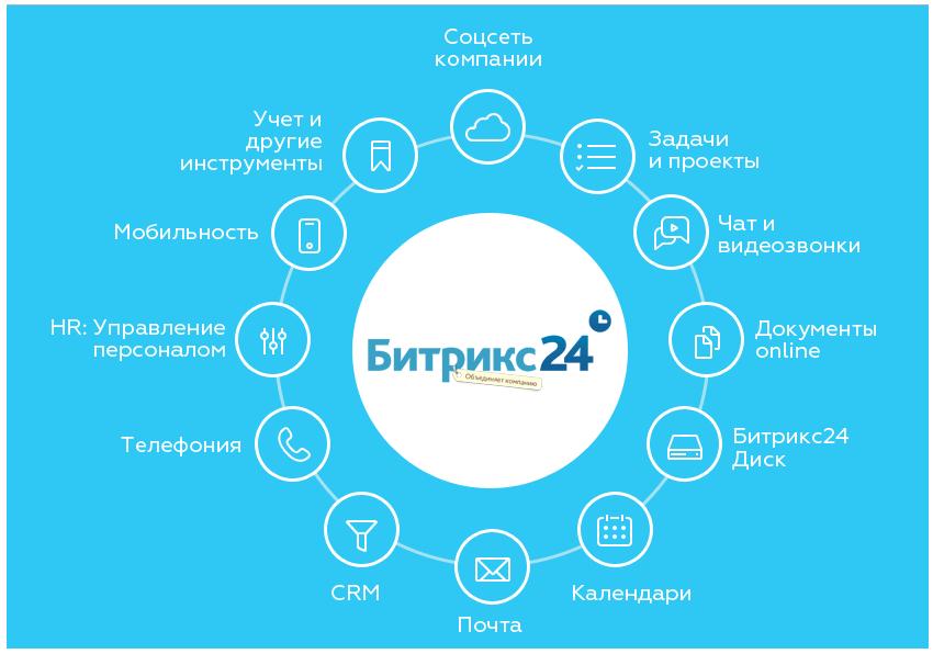 Битрикс24 12 инструментов битрикс подписки и рассылки