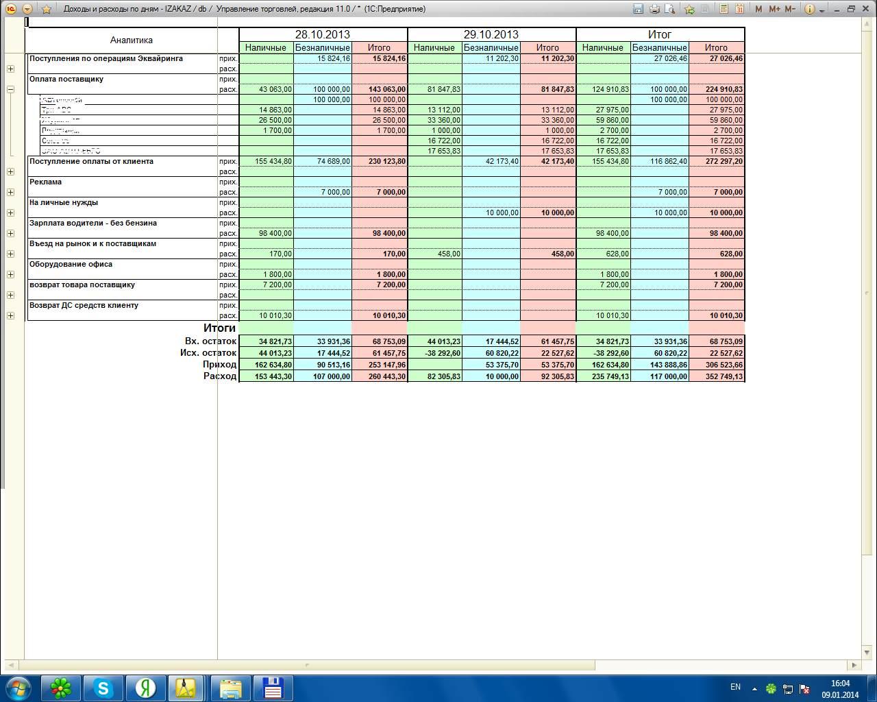 Как сделать анализ по затратам предприятия